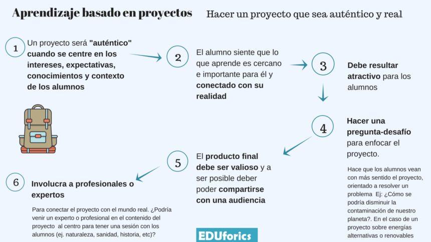 Aprendizaje basado en proyectos: un proyecto auténtico y real - EDUforics